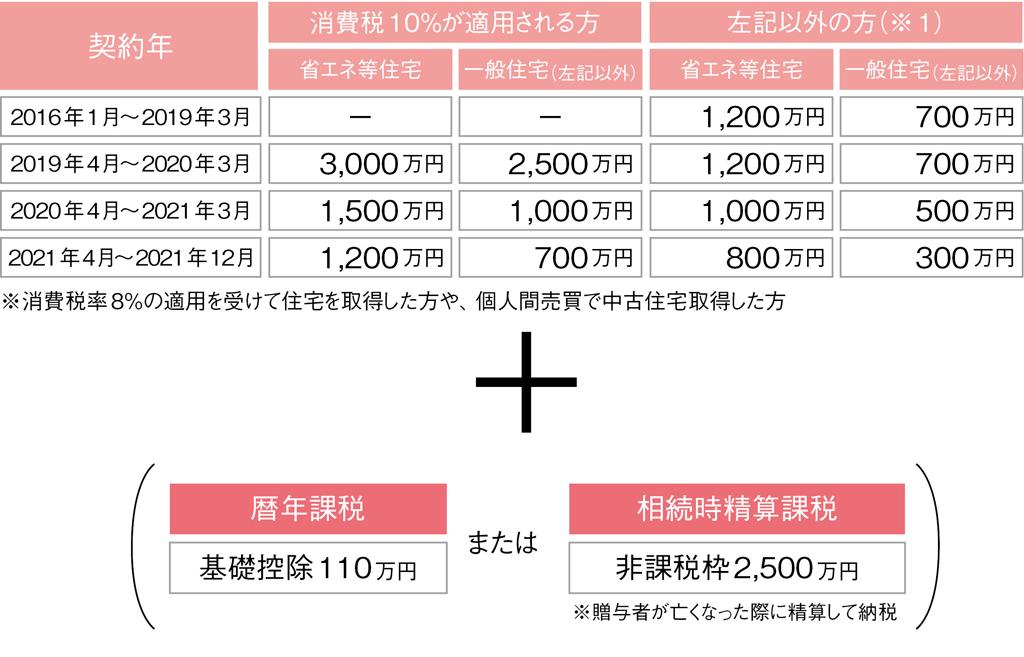 贈与税の非課税措置の限度額