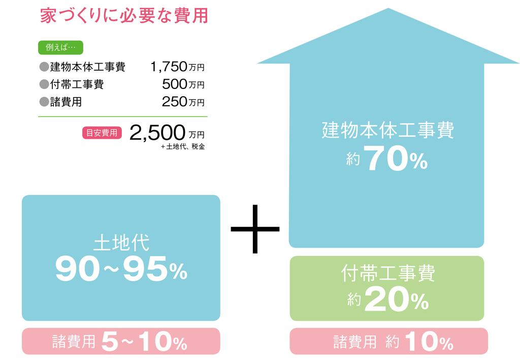 家づくりの費用内訳
