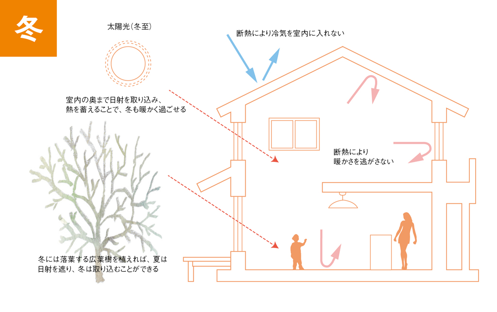 冬暖かい家